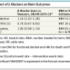 Association of β-Blockers With Functional Outcomes After Acute Myocardial Infarction