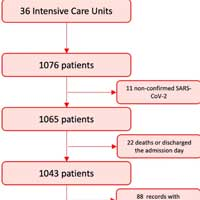 Awake prone positioning does not reduce the risk of intubation in COVID-19 treated with high-flow nasal oxygen therapy