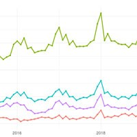 Data Visualization of Recent Sepsis Studies