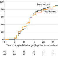 Effect of Tocilizumab vs. Standard Care on Clinical Worsening in Patients Hospitalized With COVID-19 Pneumonia
