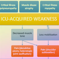 The ICM research agenda on ICU-acquired weakness – Critical