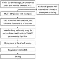 Real-time AI prediction for major adverse cardiac events in emergency department patients with chest pain